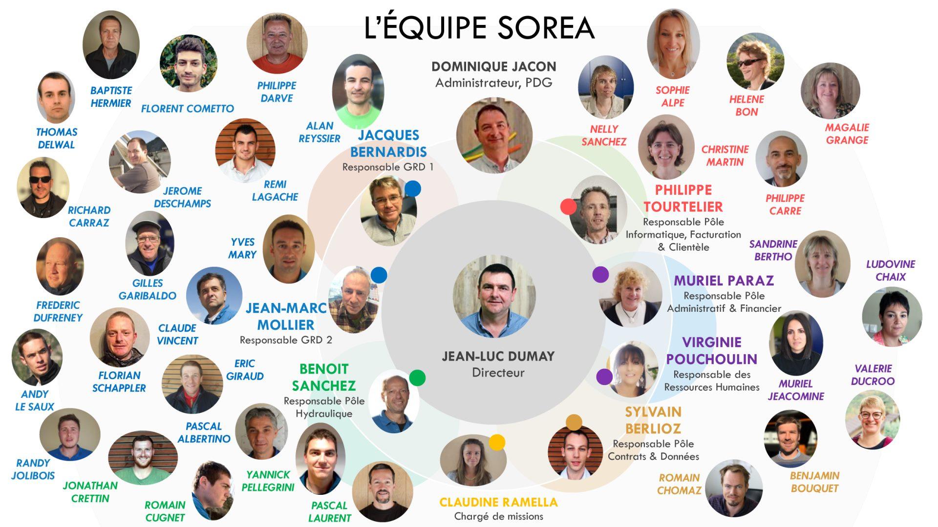 organigramme-équipe-SOREA