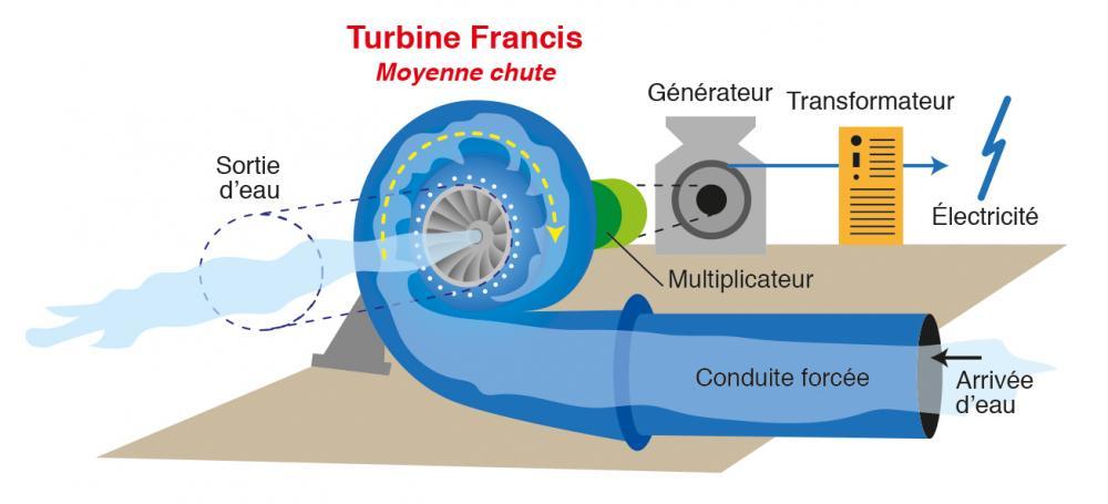 Schéma de fonctionnement d'une centrale à turbine Francis (source: Pinterest)